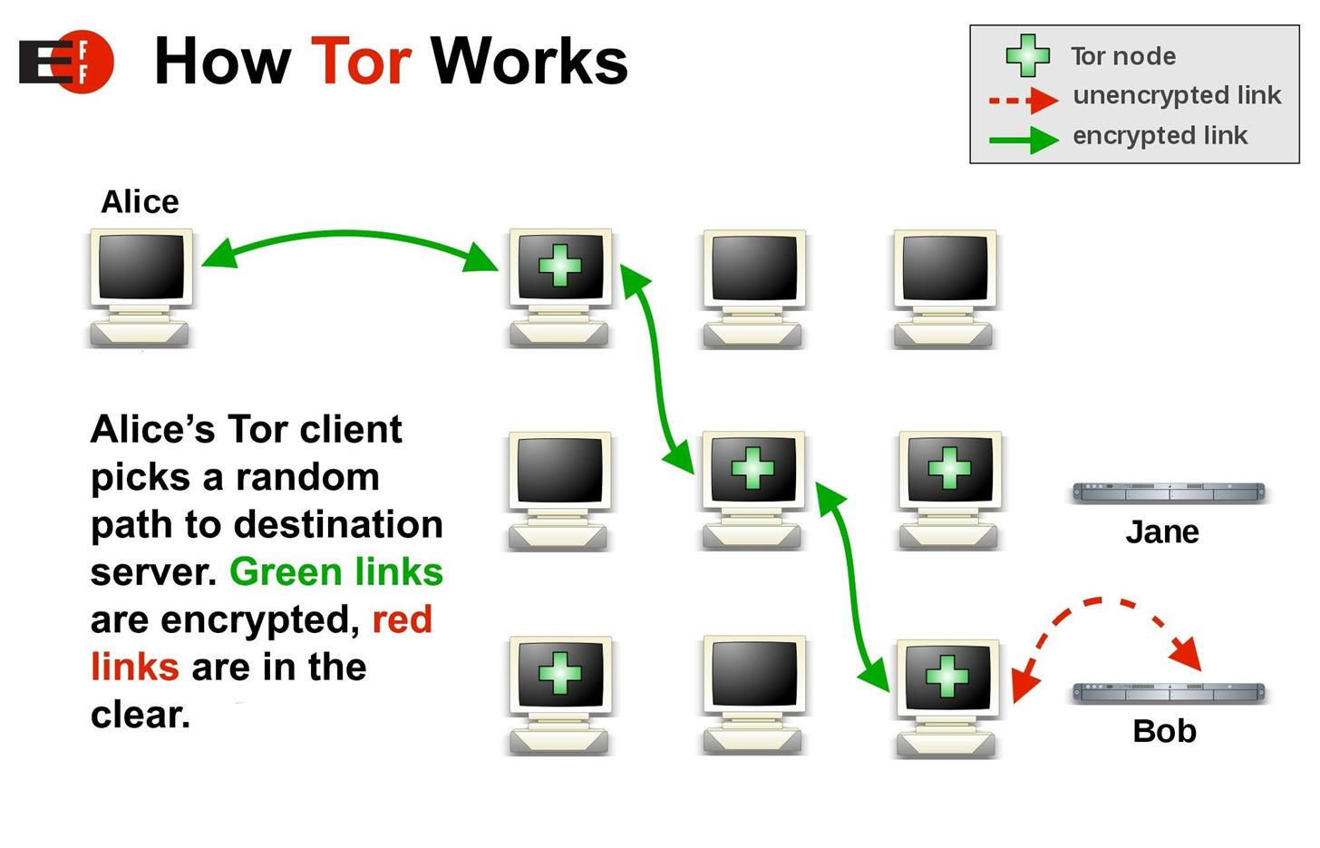 How to access the dark web while staying anonymous with tor null a description of how the tor network functions image via electronic frontier foundation ccuart Choice Image