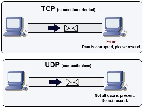 How to Use a UDP - Flooder (LAGSWITCH!)