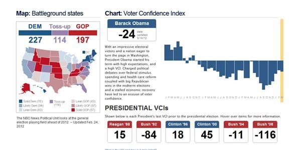Obama's Voter Confidence Index