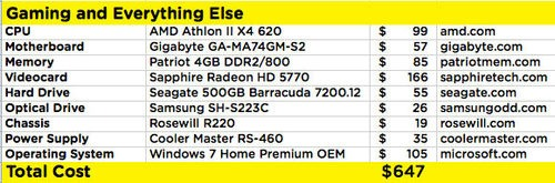 Build-It-Yourself PCs Ranging From $131 to $647
