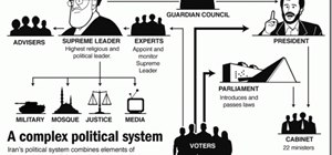 Iran's Political System