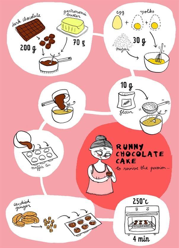 RECIPE: Runny Chocolate Cake