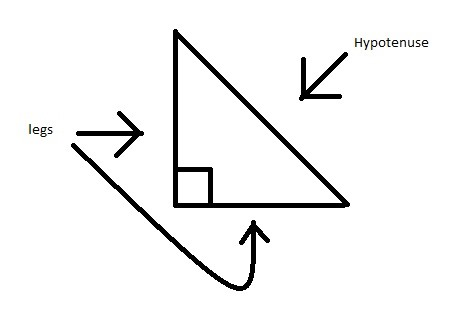 How to Do Pythagorean Theory