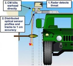 DARPA Develops Explosive Blocking Mega-Shield