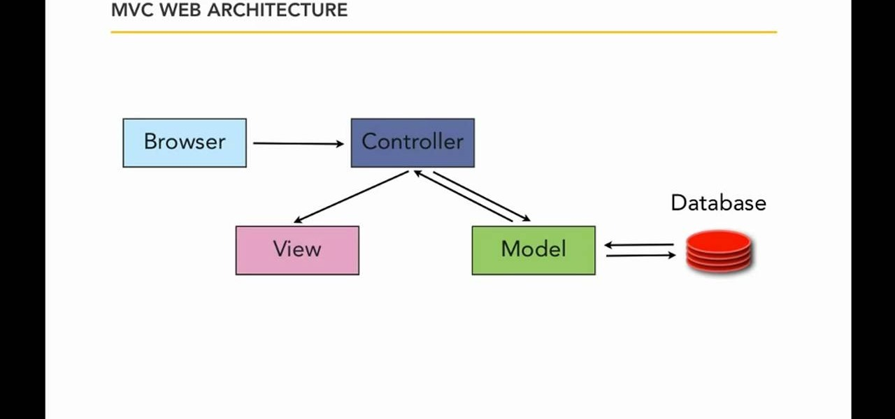 How to Work with MVC architecture when writing a Ruby on