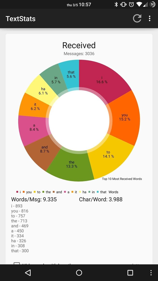 TextStats Gives You Detailed Info of Your Text Messaging Habits on Android