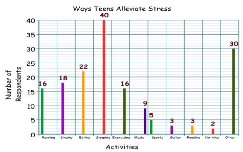 What is the best method to decrease stress?