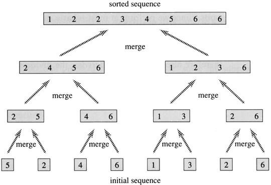 Sorting (Part 7.0): Merge Sort