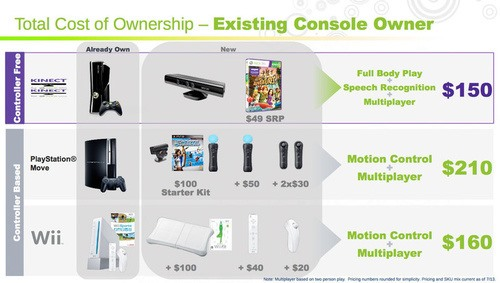Kinect Price Revealed; Sony Move Comparison