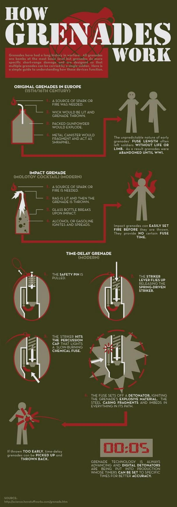 The HowTo Behind an Exploding Grenade