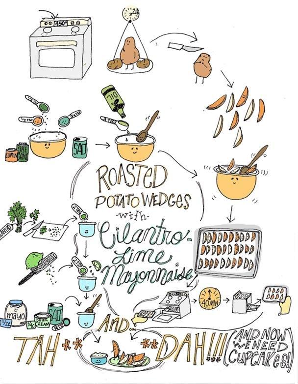 roasted potato wedges with cilantro lime mayonnaise