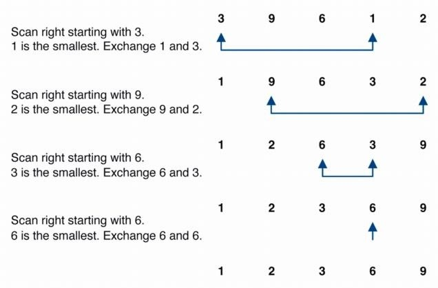 visual of selection sort