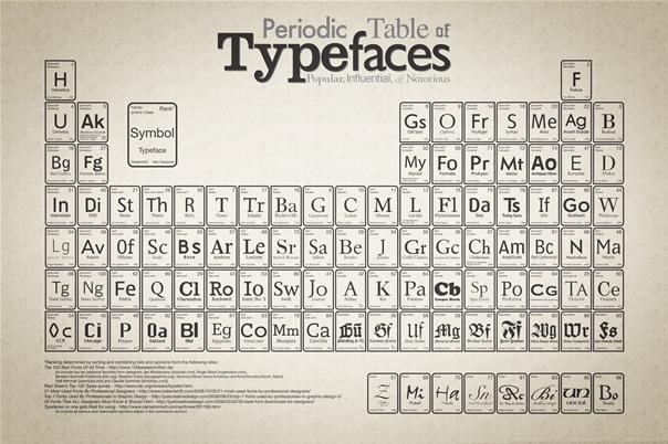 Great Starting Place for Type Choice