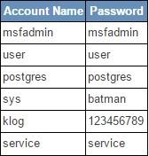 How to Hack Metasploitable 2 Part 1
