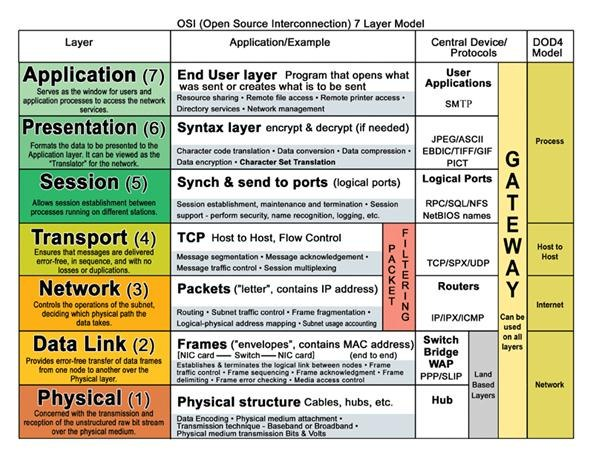 the osi model essay Osi analysis|computer science describe how osi model layers can affect a network's design and networking in general there are two different types of switching technologies available superior essay papers.