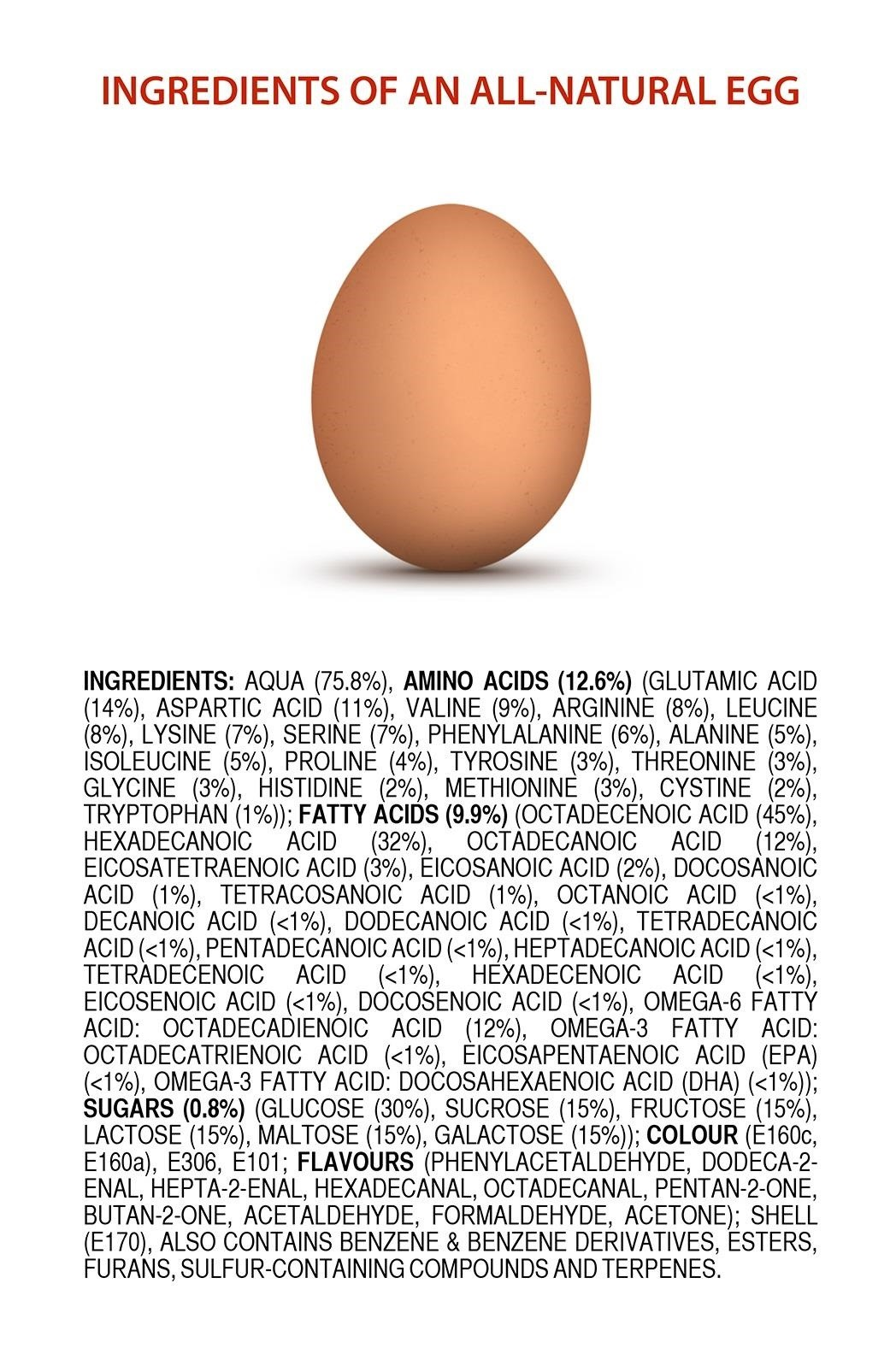 "Food Chemistry: The ""Ingredients"" in Organic, All-Natural, Fruits & Eggs Are Not What You'd Expect"