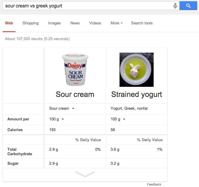 6 Ways Google Can Help You Out in the Kitchen