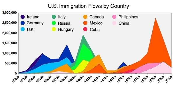 a look at cultural composition and diversity of immigrants in the united states Diversity and business in the united states is human racial or cultural diversity or ethnic diversity i will look at how ethnic.
