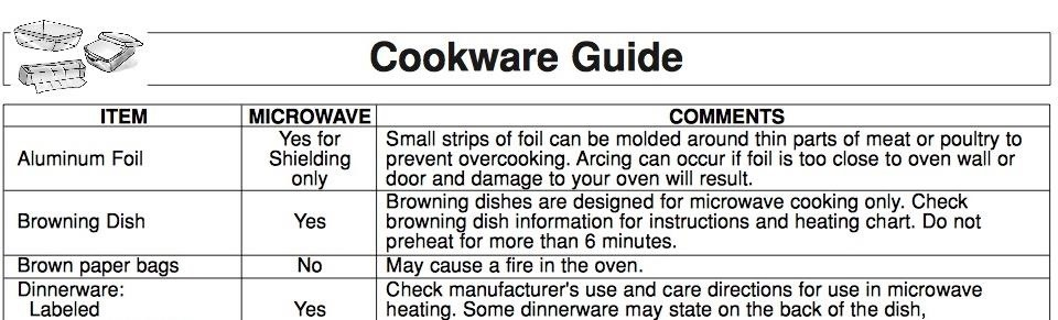 how to know if your microwave is leaking