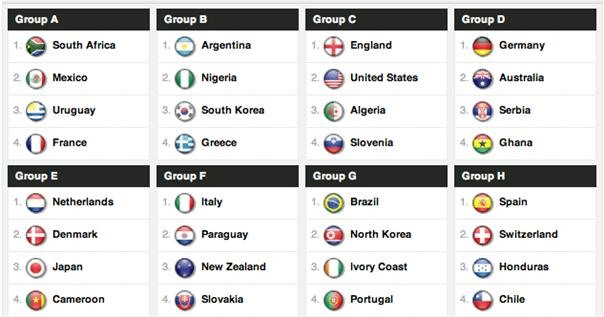 2010 World Cup Groups