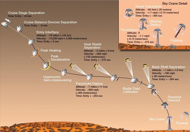 http://img.wonderhowto.com/img/74/39/63479265592585/0/watch-curiosity-rover-land-mars-weekend-live-online.w654.jpg