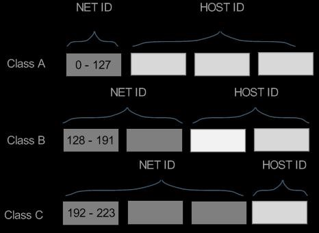 Hacker Fundamentals: A Gentle Introduction to How IP Addresses Work