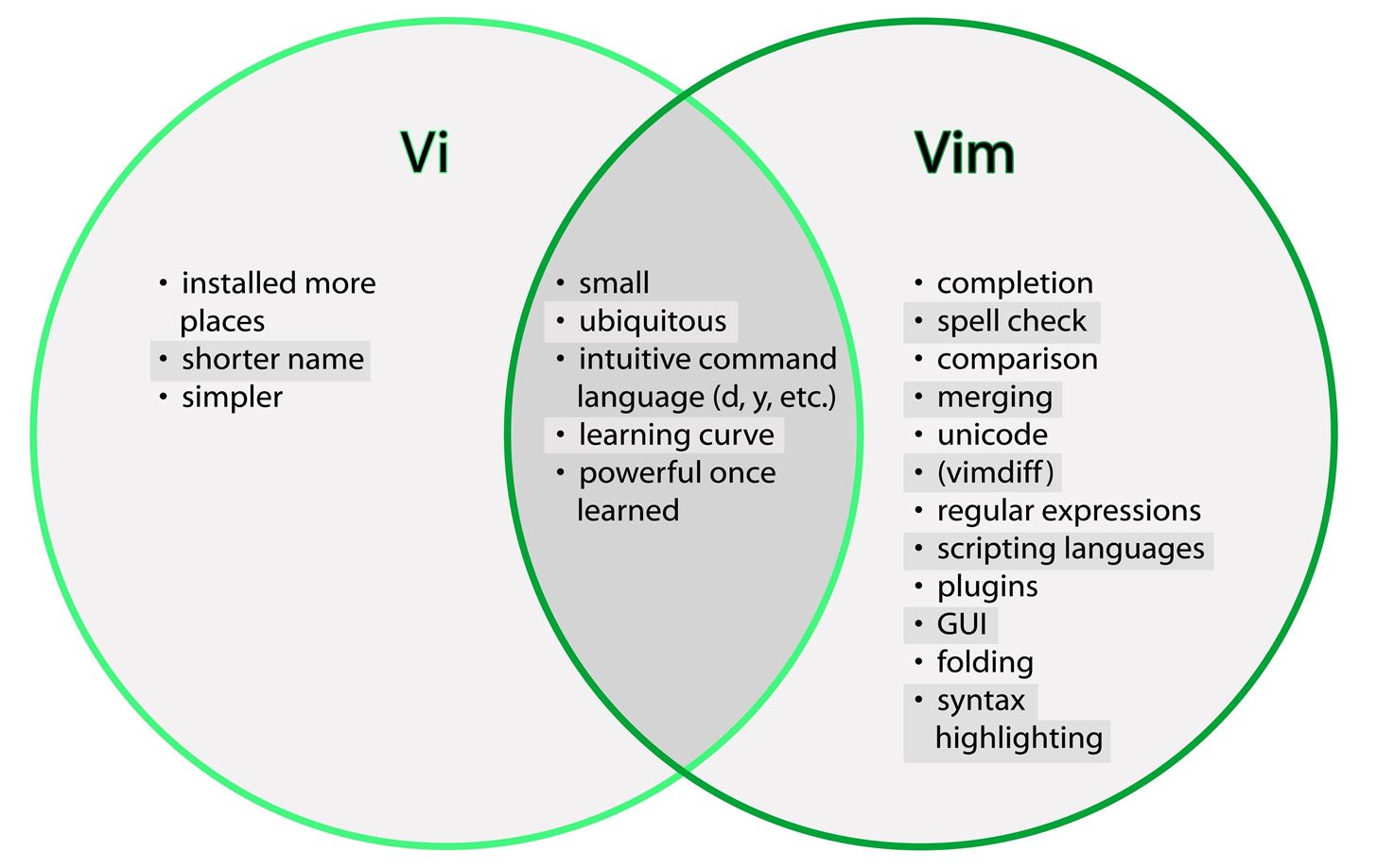 An intro for Vim, the Unix text editor that every hacker should be familiar with