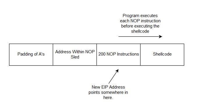 Exploit Development: How to Manipulate Code Execution with the Instruction Pointer