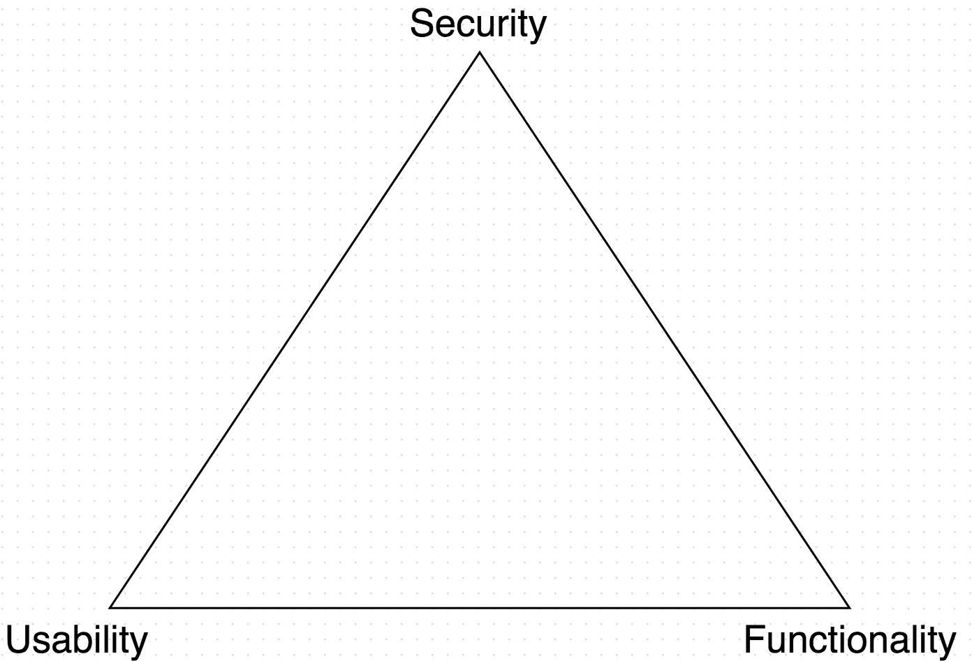 IT Security Model