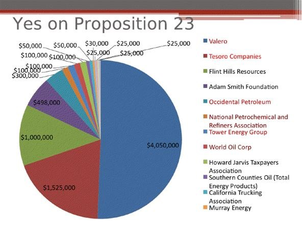 Proposition 23 Valero and Tesoro Oil Companies