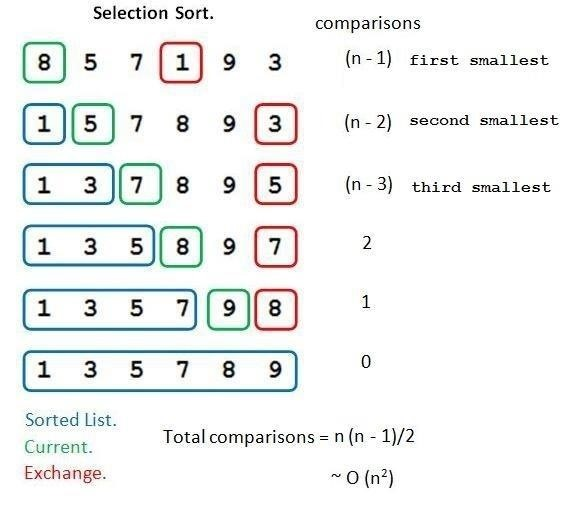 Sorting (Part 5.0): Selection Sort