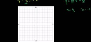 Graph a line in slope intercept form