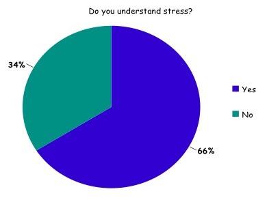 School Surveys