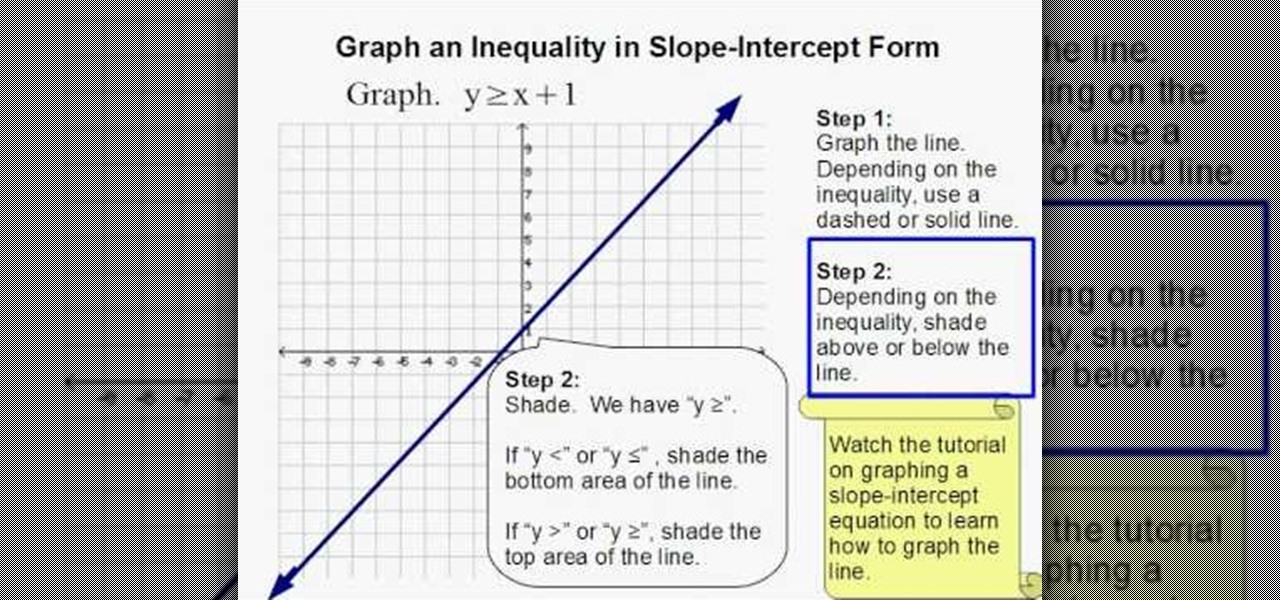 How to Graph an inequality in slope-intercept form « Math ...