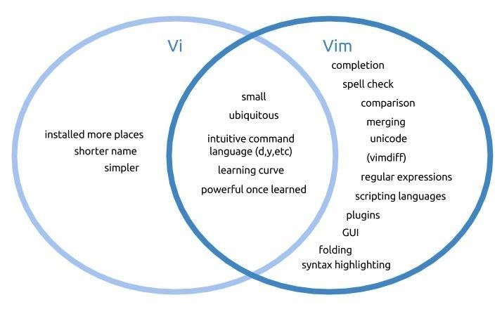 An Intro to Vim, the Unix Text Editor Every Hacker Should Be Familiar With