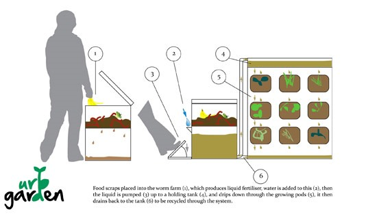 The Urb Garden: The City Dweller's Solution to Growing Food at Home