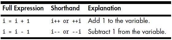 Security-Oriented C Tutorial 0x06 - Operators