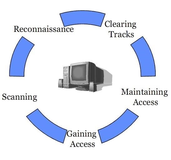phases of a computer attack Assignment help basic computer science what are the phases of an attack based on what you have read, which step is the most important.