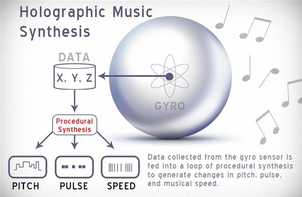 A Theory of Holographic Music Synthesis
