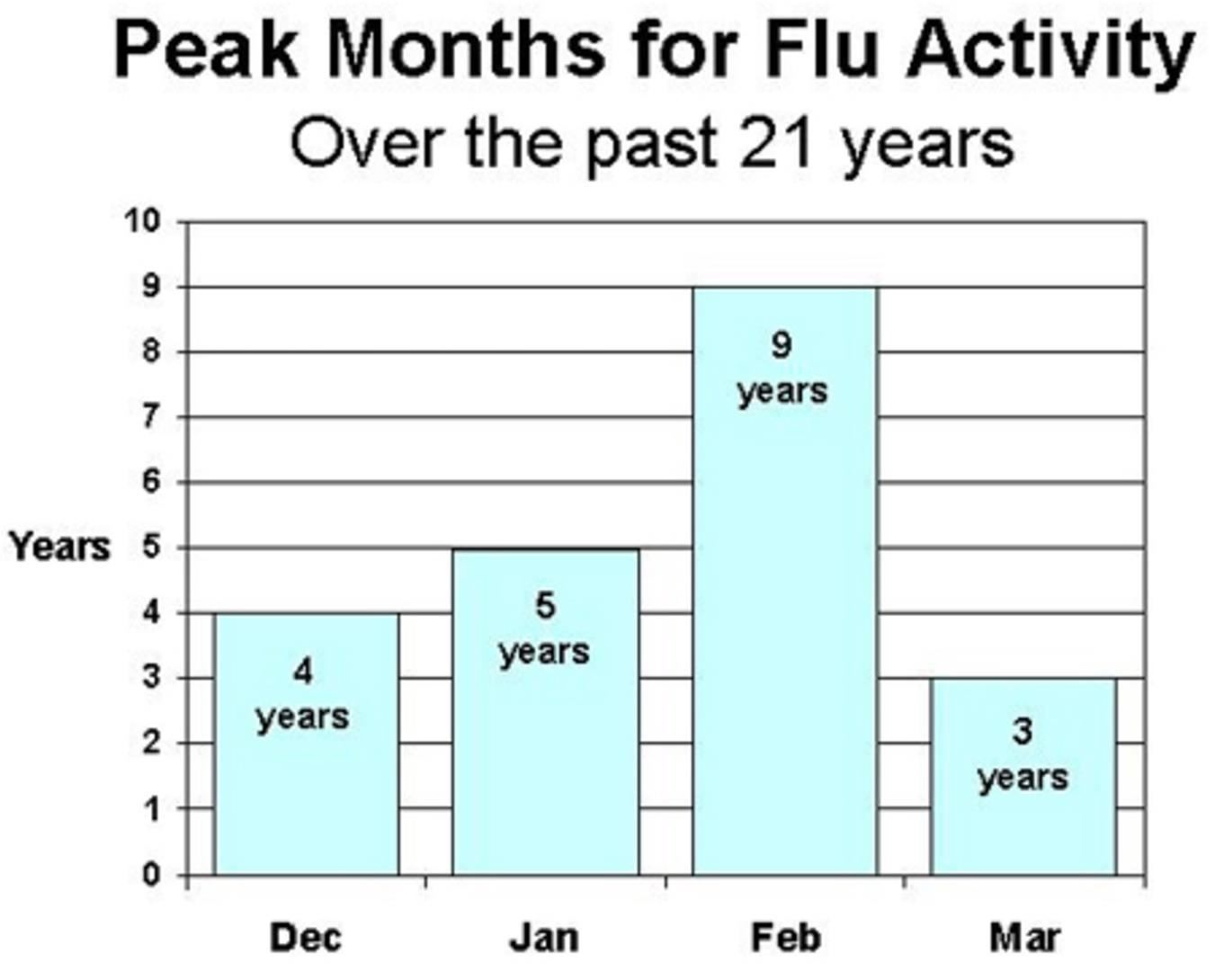 3 Reasons to Be Worried About the Coming Flu Season