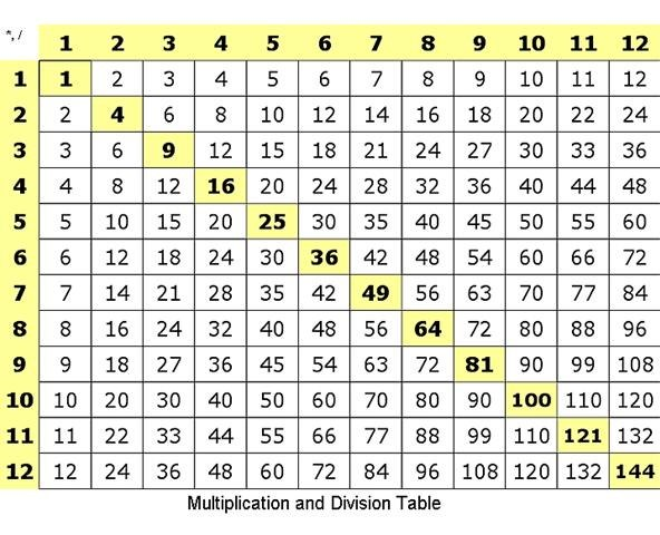 Math Division Table Chart