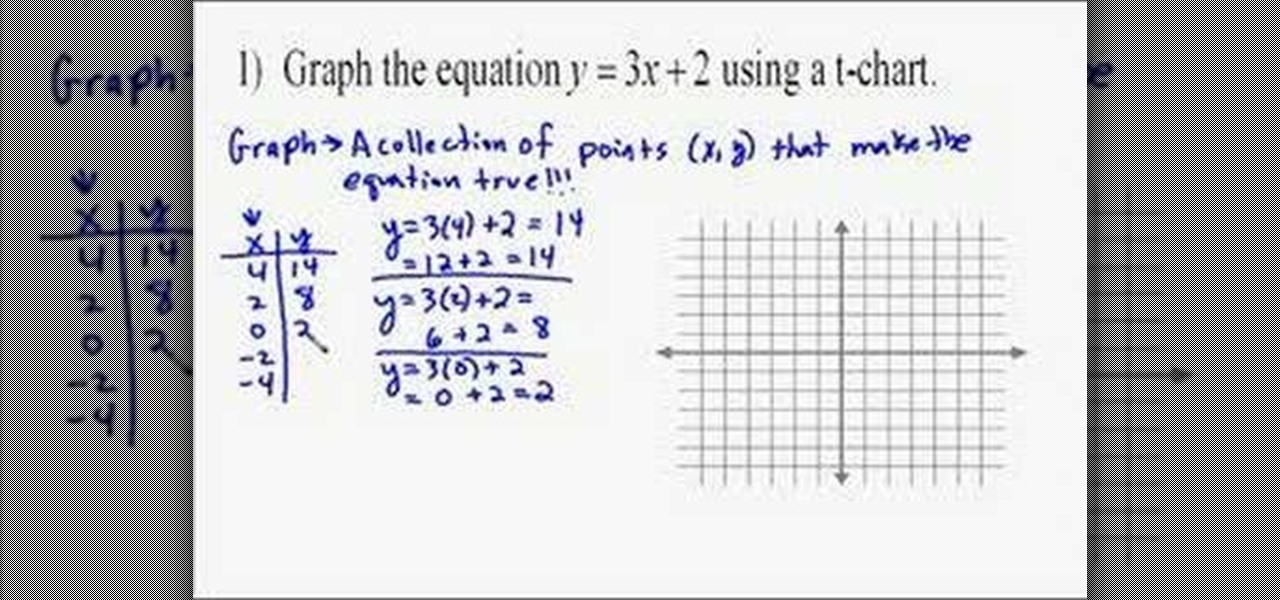 How to graph linear equations using a table math for Table x and y
