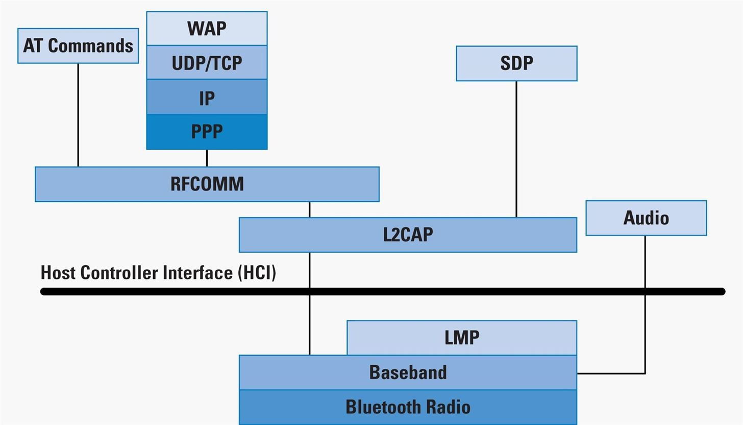 How to Hack Bluetooth, Part 1: Terms, Technologies, & Security