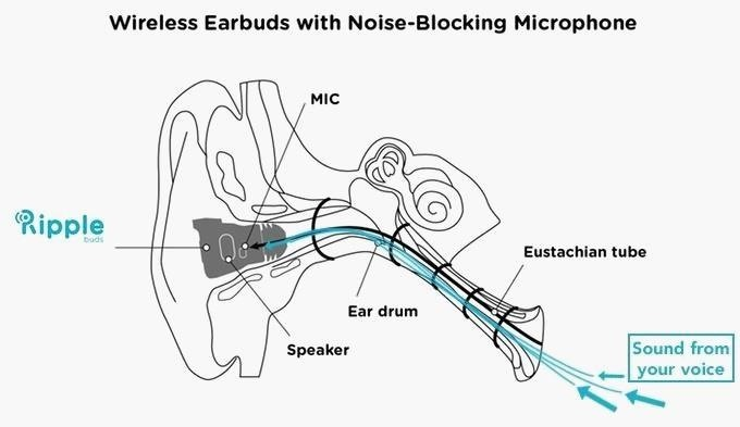 These Tiny Wireless Earbuds Pack Some Serious Noise-Canceling Abilities