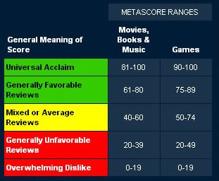 Is the Metascore Algorithm for Rating Video Games B.S.?