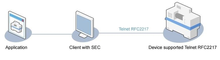 How to Connect PC/Servers to Remote Serial Devices.