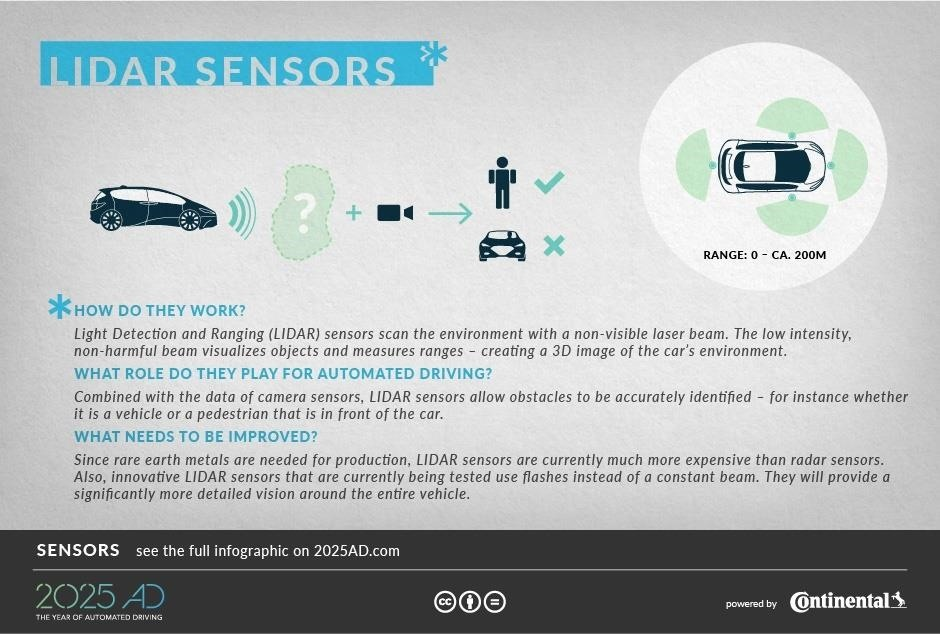 How Different Driverless Sensors See & Navigate the Road