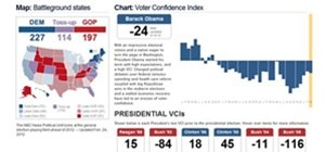 Obama's Voter Confidence Index