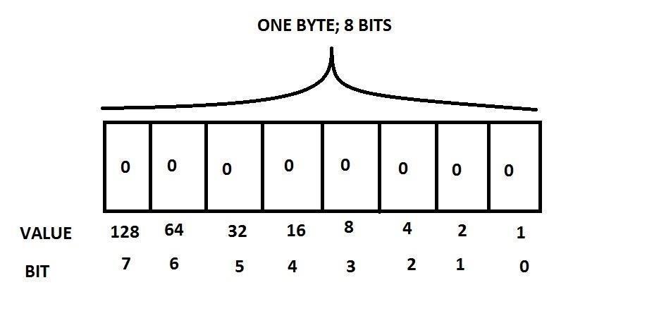 Security-Oriented C Tutorial 0x03 - Bits, Bytes, Broken?
