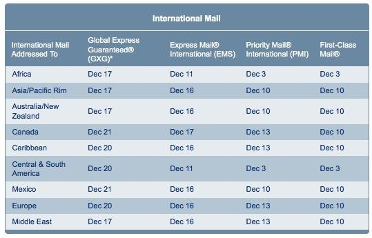 When to Ship Your Holiday Packages: Deadline Cheat Sheet